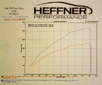 Heffner Performance Audi R8