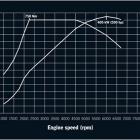 Cayenne Turbo S Power Chart