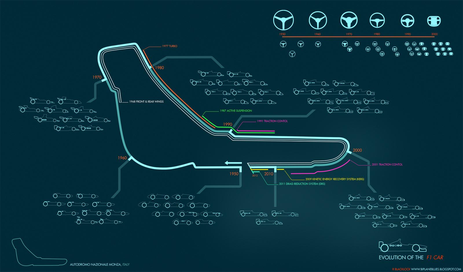 Formula 1 Race Cars Evolution