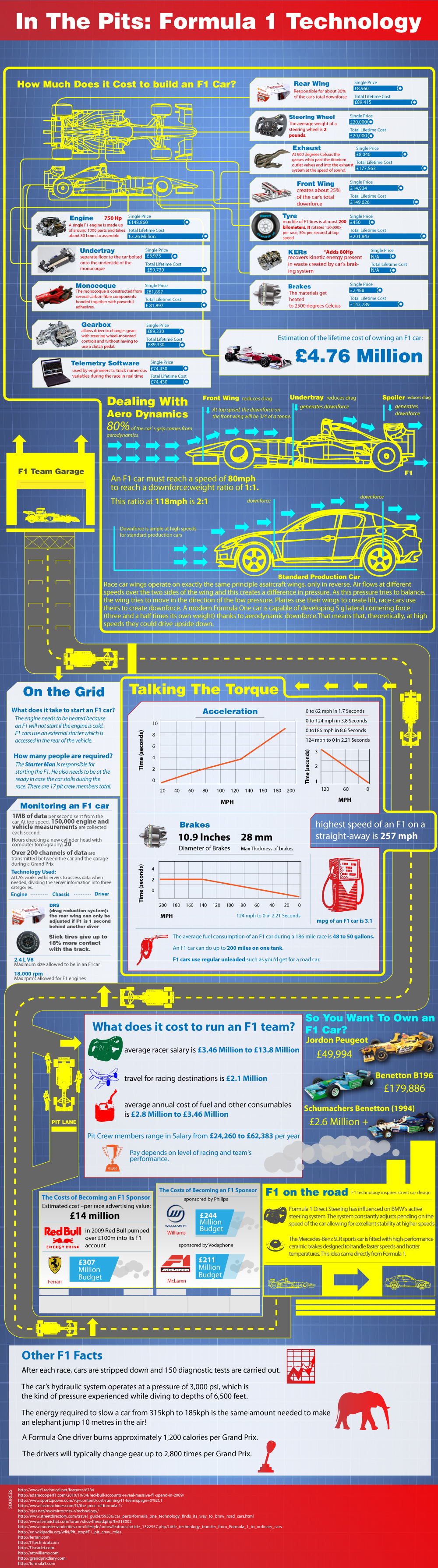Formula 1 Cost Infographic