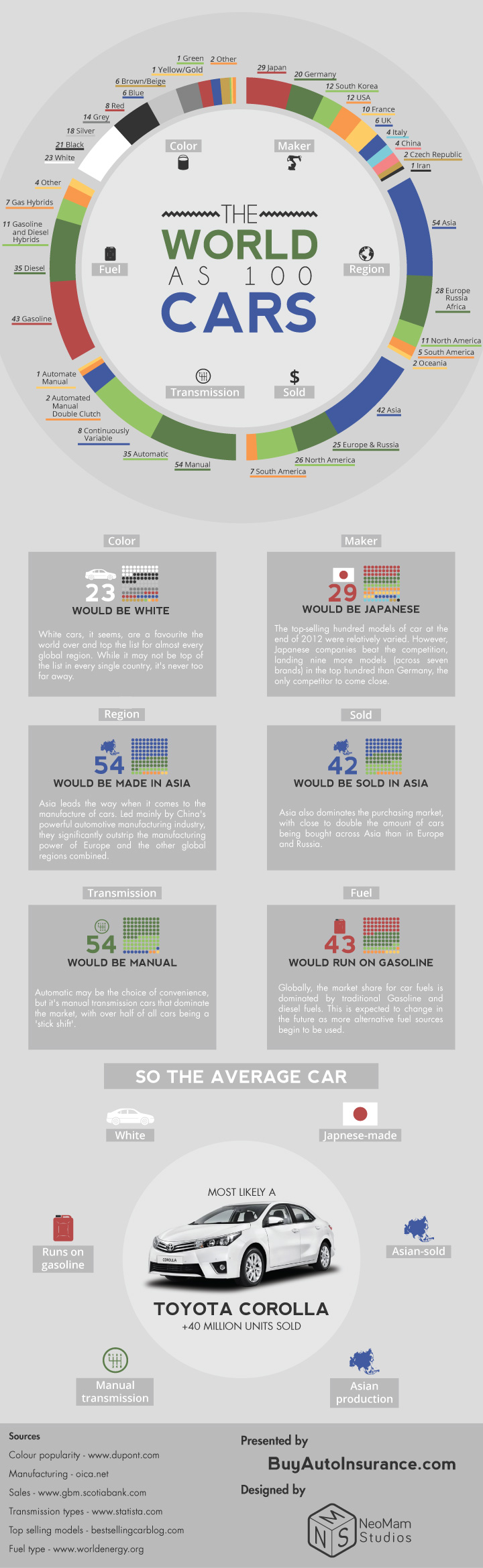 Auto World 100 Cars Infographic