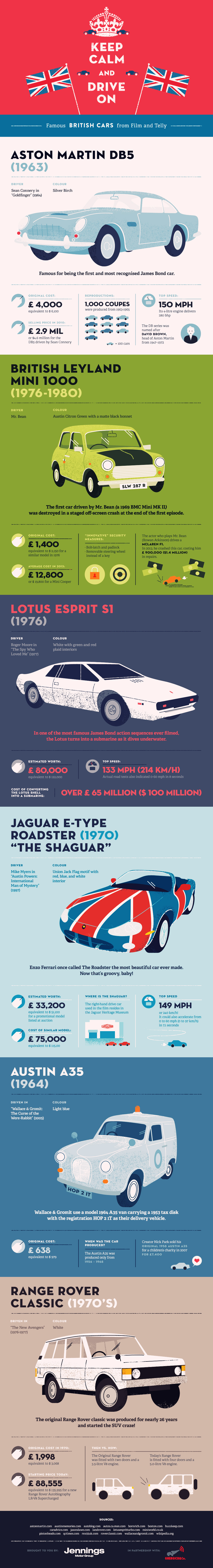 Six Famous British Cars from TV and Film – Infographic