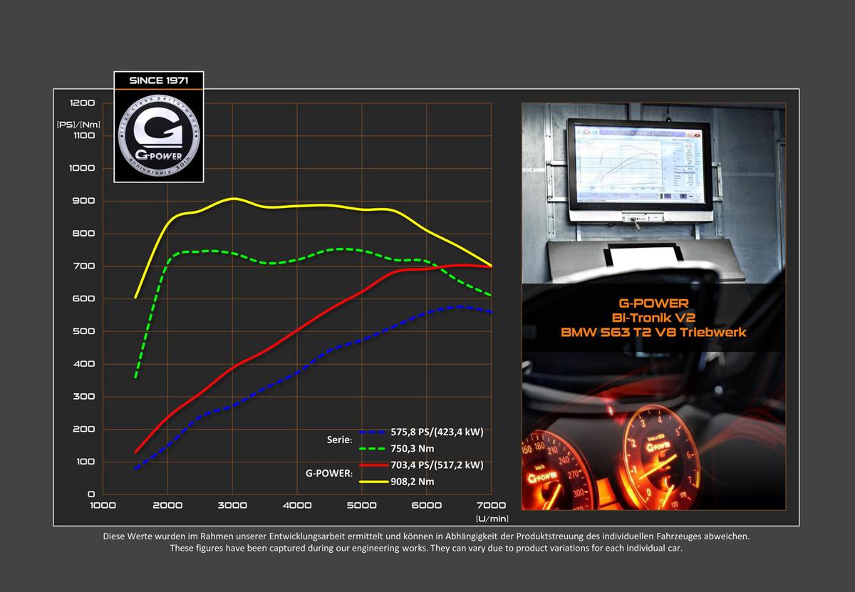 G-Power F85 BMW X5 M